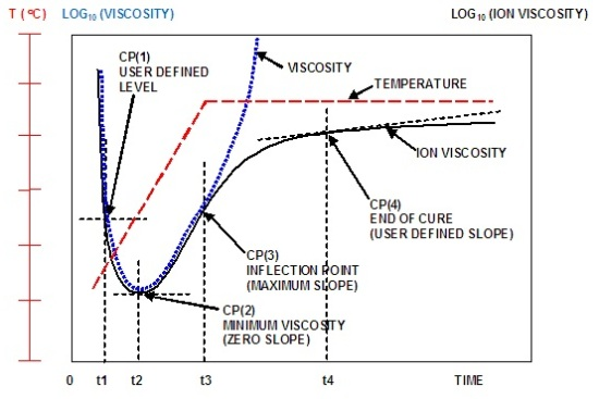 Typical ion viscosity behavior of a curing thermoset
