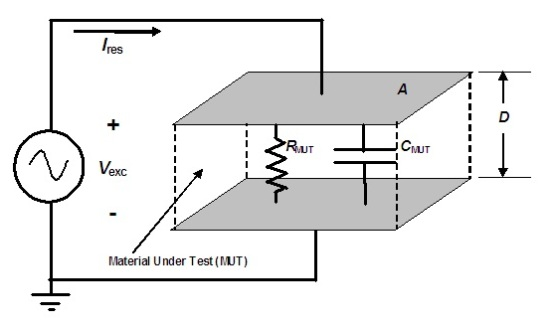 Electrical model of dielectric Material Under Test
