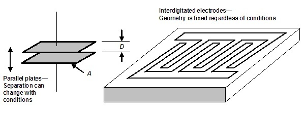 Comparison of parallel plate and interdigitated electrodes