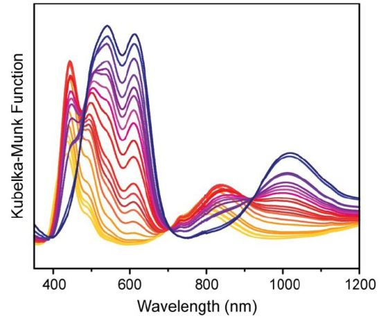 Diffuse reflectance spectra of a DMF-adduct of Ni-MOF-5 collected in situ while heating the sample under reduced pressure. The initial trace is shown in yellow and progresses through orange, red, and terminates in blue.