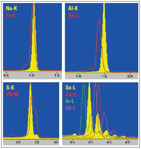 Peaks of characteristic X-rays of analyzed elements