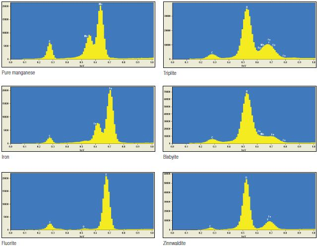 Collection of EDS spectra