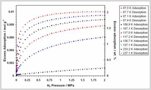 Hydrogen adsorption and desorption isotherms for Na-X zeolite, measured at the temperatures indicated in the legend