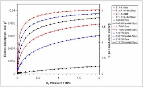 Hydrogen adsorption isotherms for Na-X zeolite, showing least squares fits to the Sips (Langmuir-Freundlich) equation