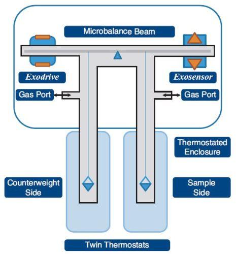 XEMIS microbalance schematic