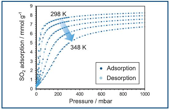 SO2 adsorption on NOTT-300