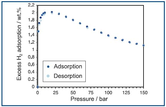 H2 adsorption on Na-X zeolite at 77 K