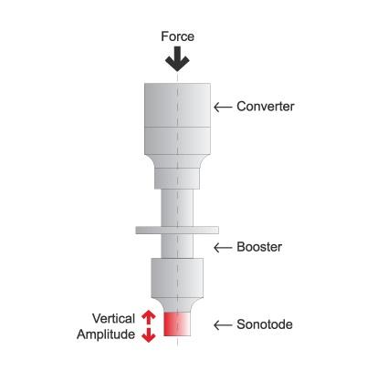 Plastic Welding - Conventional Ultrasonic Principle