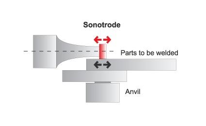 Ultrasonic LINEAR Metal Welding Principle