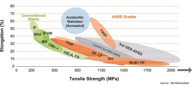 The Steel Strength Ductility Diagram