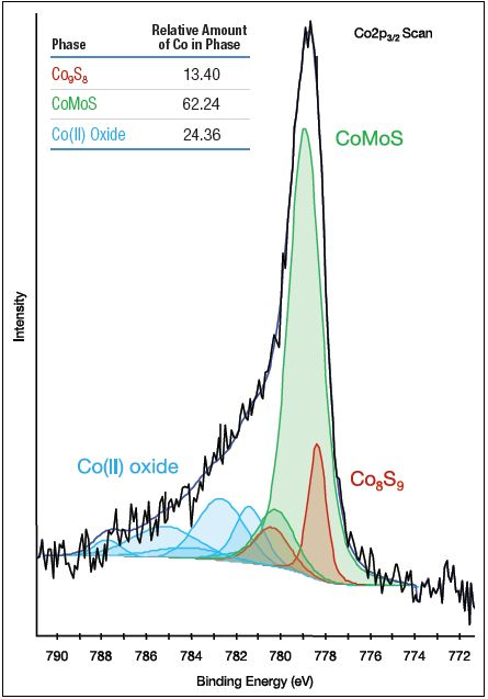 Co2p3/2 spectrum of fresh catalyst