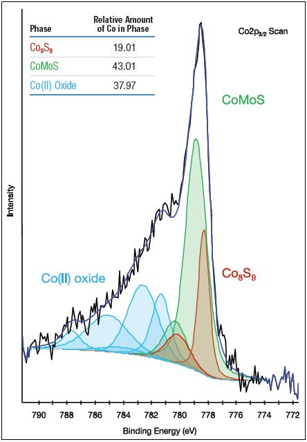 Co2p3/2 spectrum of aged catalyst