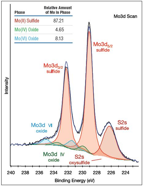 Mo3d spectrum of fresh catalyst