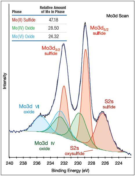 Mo3d spectrum of aged catalyst