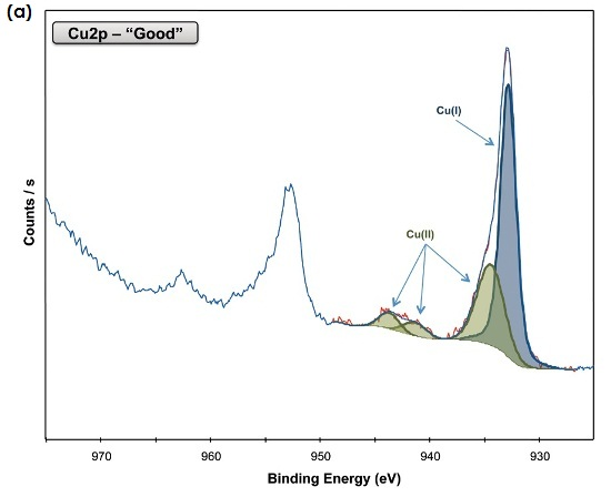 """Cu2p spectra for (a) the """"good"""" sample, and (b) the """"bad"""" sample."""