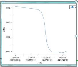 Trend of Raman peak area of 1108 cm1citric acid monohydrate, during temperature increase from room temperature to 80°C.