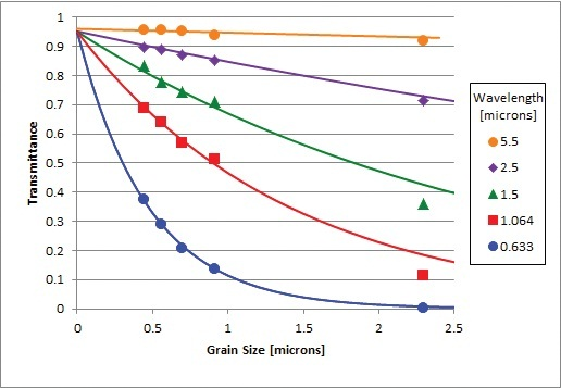 Optical transmittance of polycrystalline MgF2 as a function of grain size at five different wavelengths. The solid lines are from an analytical approximation.
