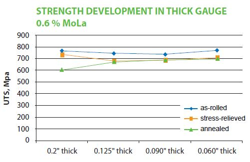 Room temperature strength of thick gauge MoLa sheet remains almost unchanged over a wide range of thicknesses.