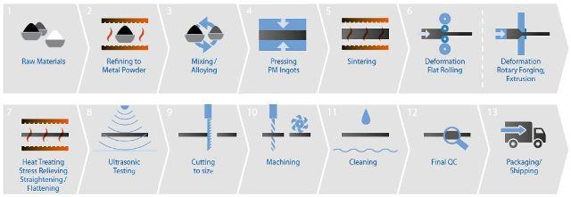 The molybdenum process