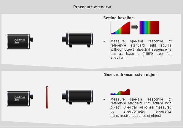 Overview of transmissive measurement procedure using a Hera spectrometer and halogen light source