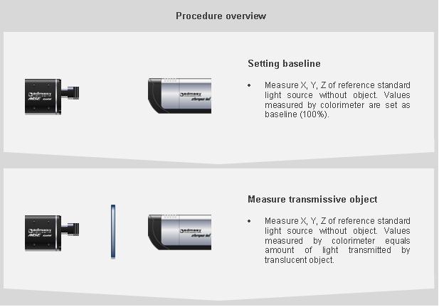Overview of transmissive measurement procedure using a MSE colorimeter and Steropes light source.