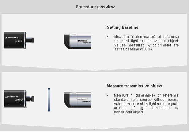 Overview of transmissive measurement procedure using an Asteria light meter and Steropes light source.