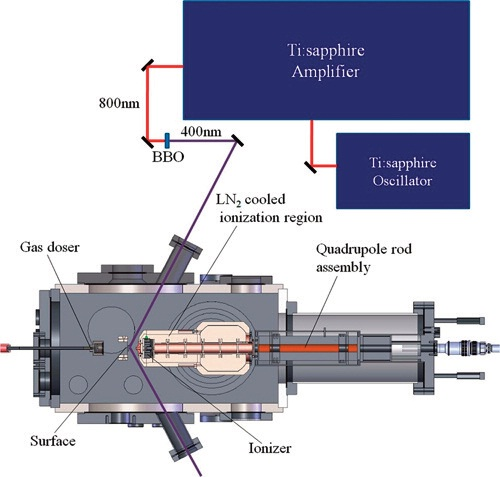 Schematic diagram of the photocatalysis-TPD mass spectrometer. Note that the laser source did not come from Extrel