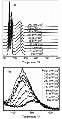 (a) Here the TPD spectra of the 2.9ML H2O dosed TiO2 (110) surface is shown as a function of pre-irradiated power with 266nm for 90s. (b) Close up view of the change in the 500K peak as a function of pre-irradiated power.