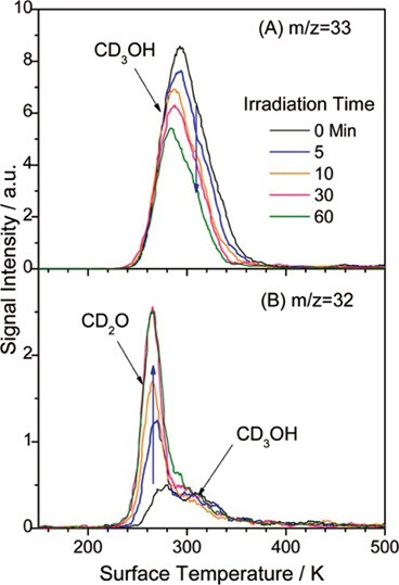 (A) TPD spectra at m/z = 33 (CD2OH+). It can be seen that peak intensity decreased with increased laser irradiation times. Conversely, in (B), m/z = 32 (CD2O+) signal increases with laser irradiation time.
