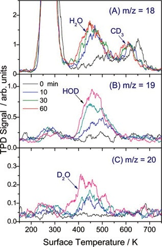 TPD spectra of m/z = 18 (H2O+, CD3+), 19 (HOD+), and 20 (D2O+) showing photocatalysis of CD3OH/TiO2 over varied laser exposure.