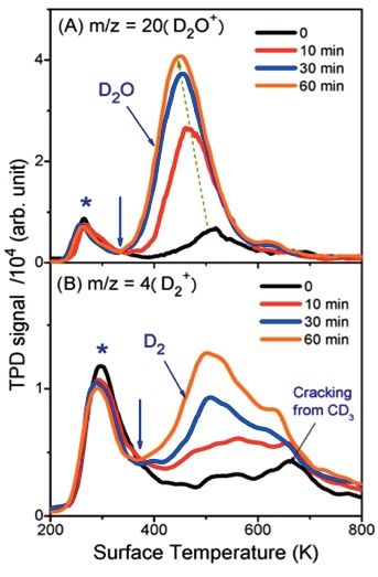 (A) TPD spectra of m/z = 20 (D2O+) collected after 400nm laser irradiation at different times. The peak near 300K (marked with *) is said to be the dissociative ionization signal of molecular adsorbed CD3OD. (B) TPD spectra of m/z = 4 (D2+).