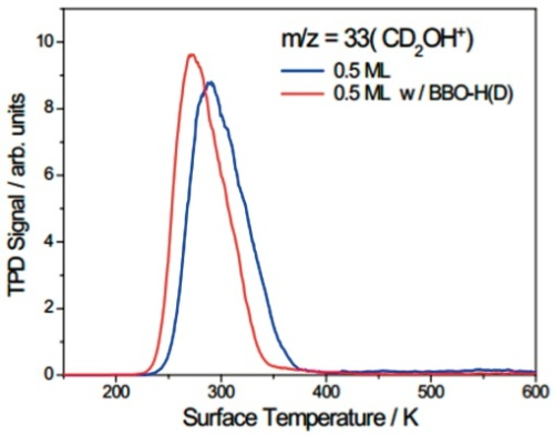 TPD spectra at m/z = 33 (CD2OH+).