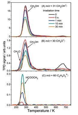 (A) Spectra of m/z = 31 (CH2OH+). (B) Spectra of m/z = 30 (CH2O+). (C) Spectra of m/z = 60 (C2H4O2 +) a signal of the parent ion signal of HCOOCH3. Spectra were collected from a 0.38ML of CH3OH dosed A-TiO2 (101) substrate plotted as a function of irradiation time with a photon flux of 1.9x1017 photons cm-0.2 s-1.9.
