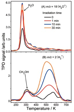 (A)TPD spectra of m/z = 18 (H2O+) and (B) m/z = 2 (H2+) at varied laser irradiation times.