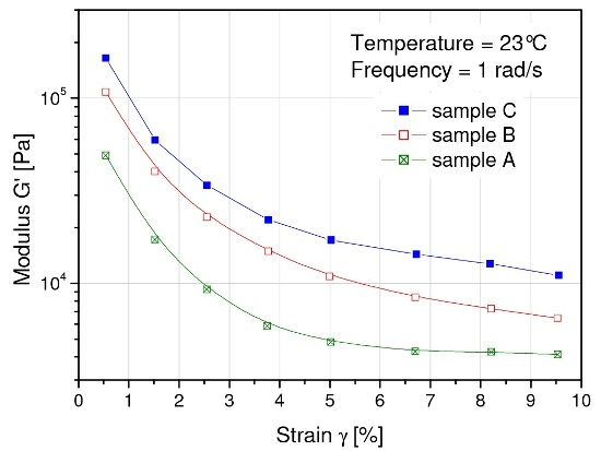 Strain dependence of the storage modulus G' of process cheese spreads differing in pumping ease
