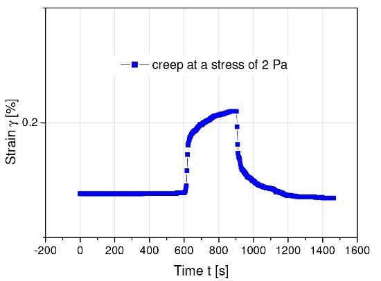 Creep and creep recovery for a model magnetic suspension after imposing a stress of 2 Pa, below its yield stress