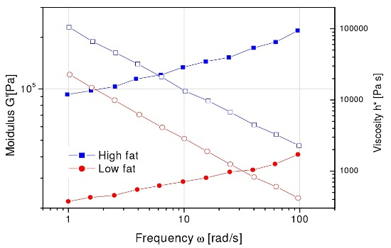 Peanut butter frequency sweep for low and high fat content