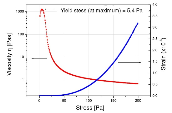 Yield stress measurement of a cosmetic cream based on the viscosity maximum method in a stress ramp