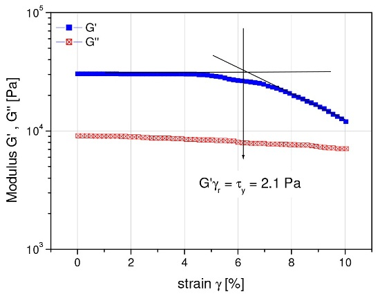 Strain sweep for a water-based acrylic coating
