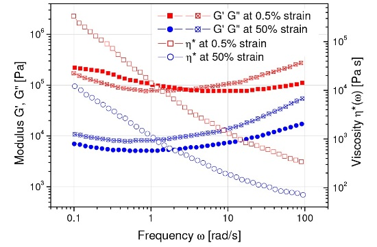 """Frequency sweep on a simulated rocket propellant material: shows a more fluid-like behavior at high strain amplitudes (G"""">G'), more solid-like at low strains (G'>G"""")"""