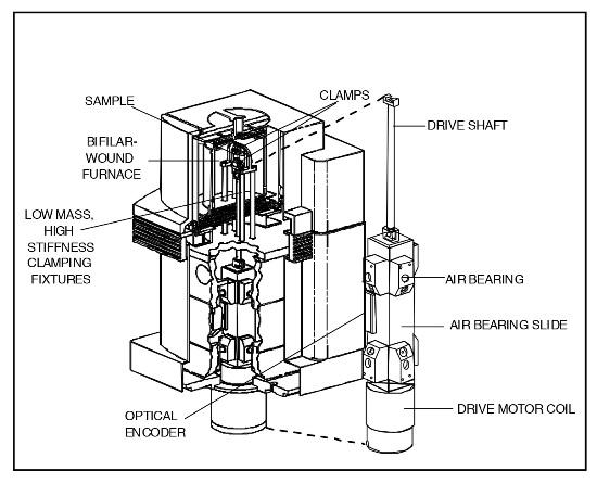 DMA 2980 Key Design Elements