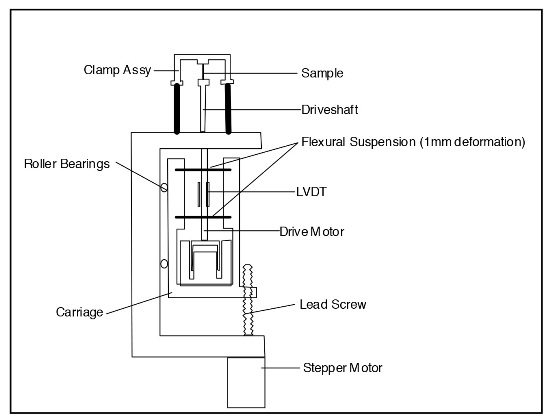 Traditional DMA Design Elements