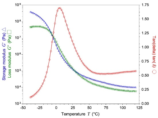 "The DMA trace of a PSA adhesive as a function of temperature allows determining the critical application parameters. 1) The modulus at application temperature (G'=2x104 N/m2) /6/; 2) the lowest application temperature limited by the low temperature transition (T= 10°C); 3) the lowest processing temperature defined by the cross over point of G'and G"" /7/."