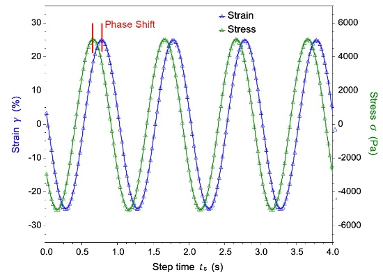 Dynamic mechanical testing involves the application of an oscillatory strain (or stress) to a material and to measure the resultant stress (or strain). The phase shift and the ratio of stress amplitude and strain amplitude allow the calculation of the dynamic moduli, the storage and loss modulus as well as the complex viscosity as a function of frequency.