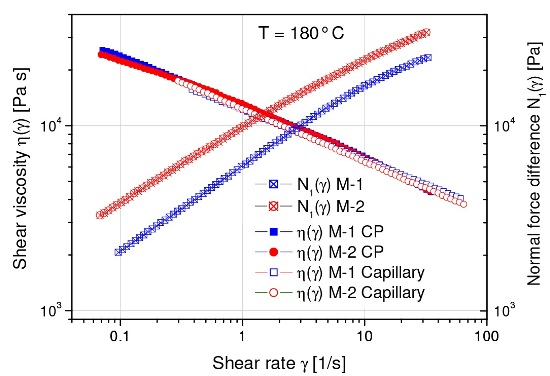 Shear viscosity and first normal stress difference of two blow molding polyethylenes M-1 and M-2 exhibiting significant process performance.