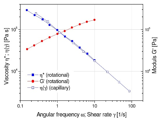 Oscillation and capillary data for an injection molding ABS compound. Cox-Merz ?*(w)= ? (?) holds.