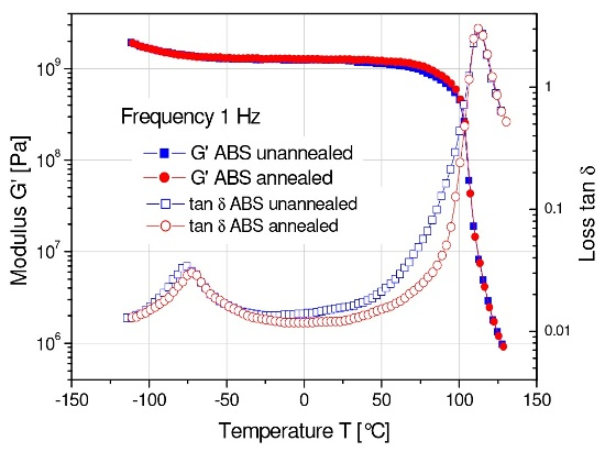 Effect of annealing on loss tangent of an injection molded ABS part.