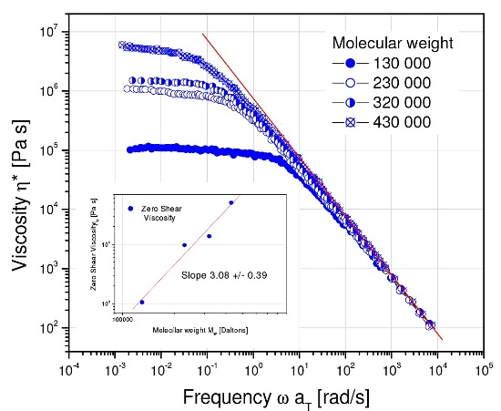 The zero shear viscosity is a sensitive measure of polymer molecular weight. The relationship for flexible linear polymers is ?o.