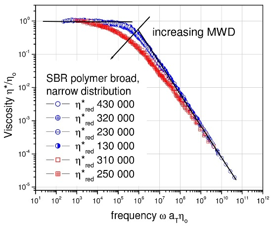 Molecular weight distribution differences in polymer melts are easily detected by measuring the complex viscosity ?* as a function of frequency.