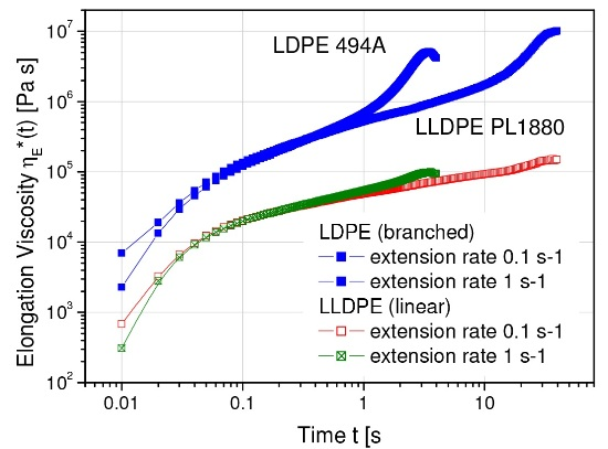 Elongation viscosity of LDPE (branched) and LLDPE (linear) show pronounced differences at high total strains. This strain hardening effect is a characteristic feature of long chain branching.